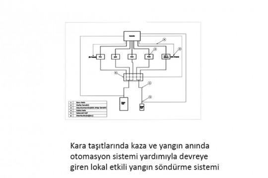 Yangin-Sondurme-Sistemi